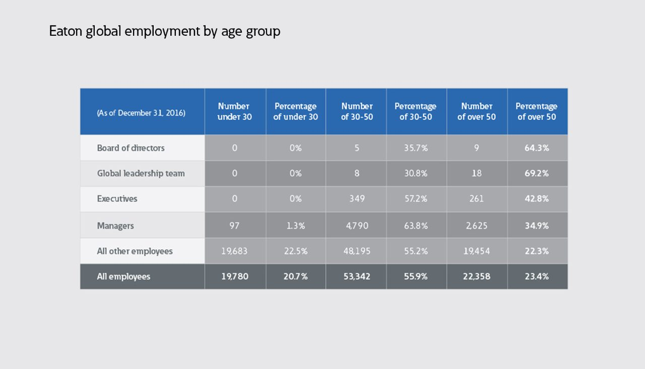 Global employment by age group