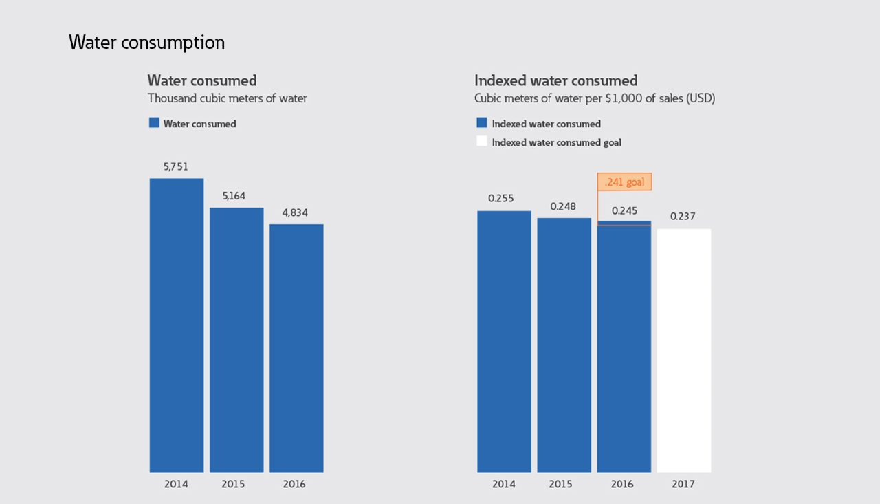 Water consumption
